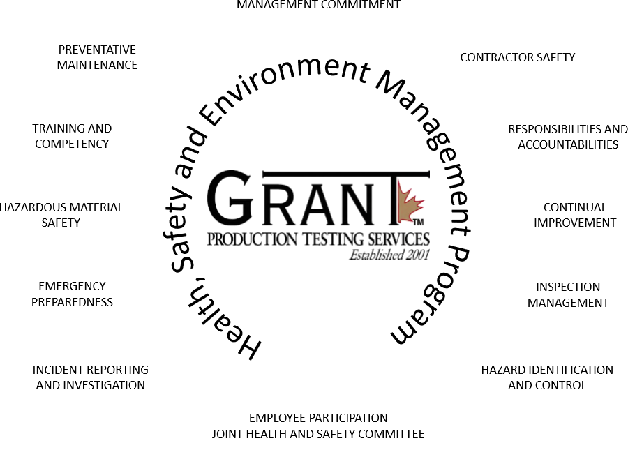 Our HSE - Grant Production Testing Services